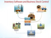 Advanced Inventory Management Software System
