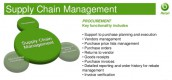 Supply Chain Management Software with Group HRM