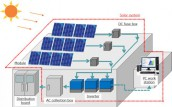 Commercial 1KW Solar Power Plant