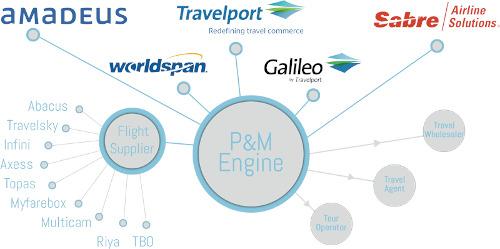 Travel Agency API