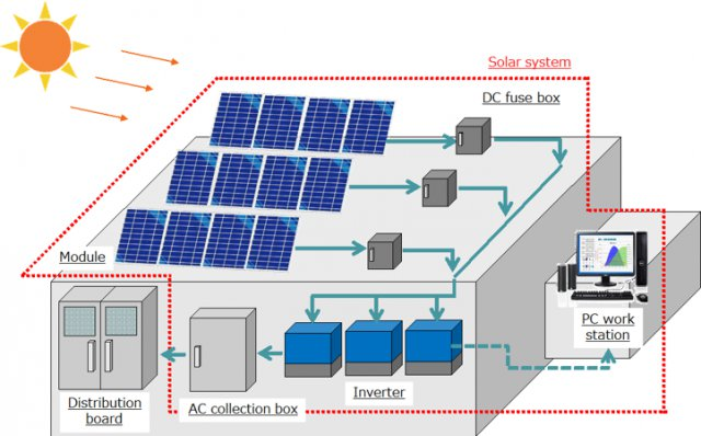 Commercial 1KW Solar Power Plant Price in Bangladesh   Bdstall